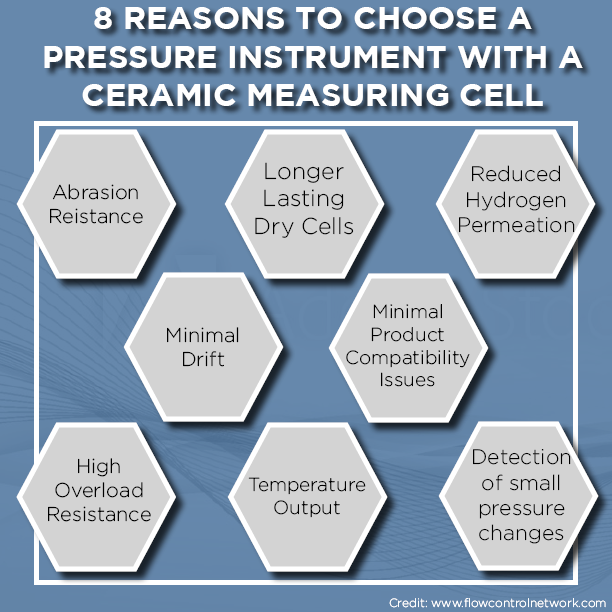 8-Reasons-To-Choose-Pressure-Instrument-With-Ceramic-Measuring-Cell